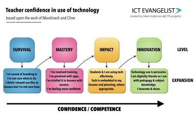 Barriers to the successful use of school technology