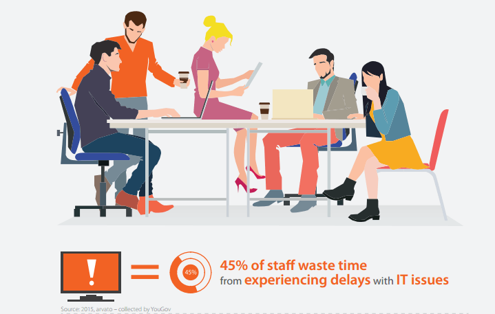Customers are reporting an increase in productivity with NetSupport Manager